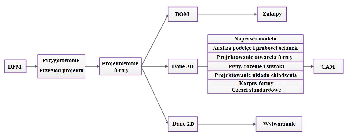Szczegułowy schemat projektowania formy