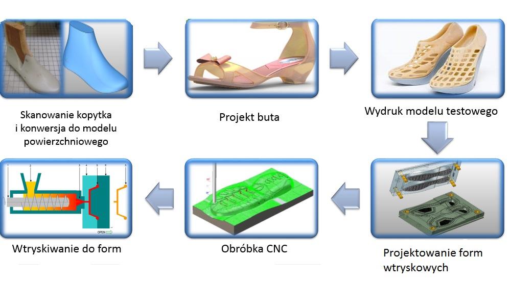 TRShoeMaker proces produkcji butów plastikowych