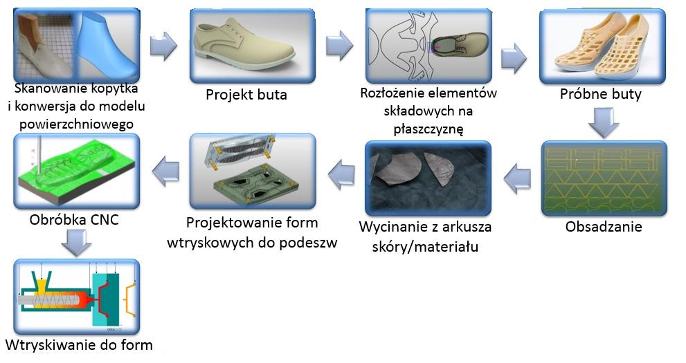 TRShoeMaker produkcji butów skórzanych