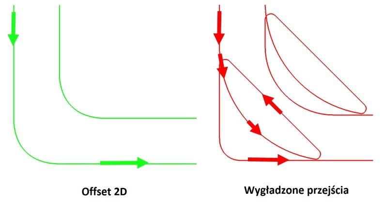 ZW3D - obróbka CAM, wygładzone przejścia