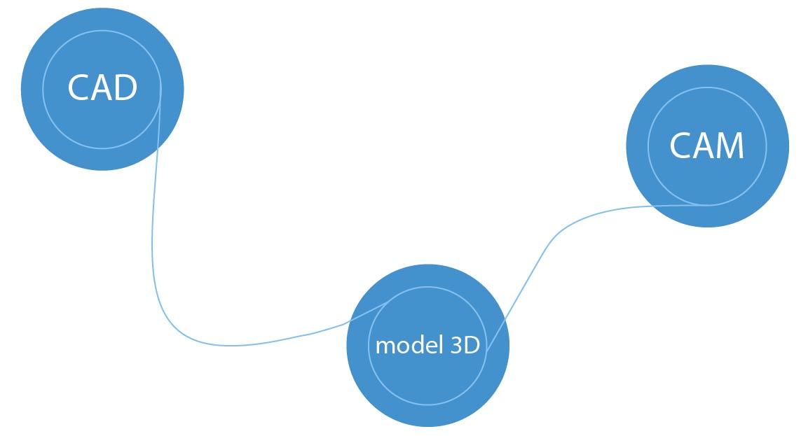 Projektowanie CAD. modelowanie 3D oraz obróbka CAM w ZW3D CAD/CAM